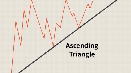 Guide pour échanger le motif de triangles sur Pocket Option